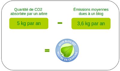 [Autre] Blog neutre en carbone
